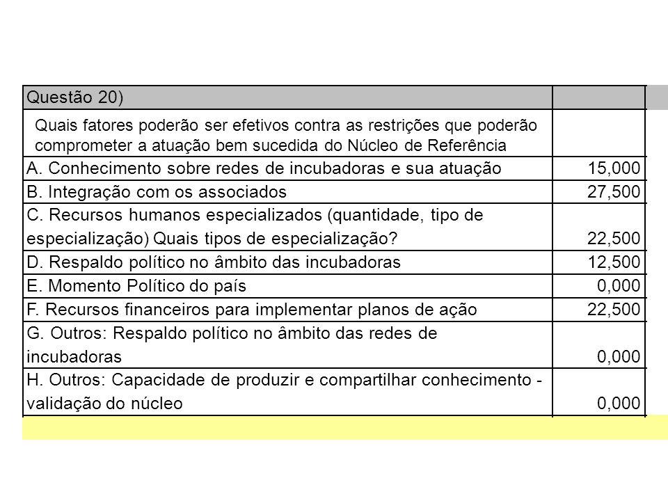 Questão 20) A. Conhecimento sobre redes de incubadoras e sua atuação15,000 B.