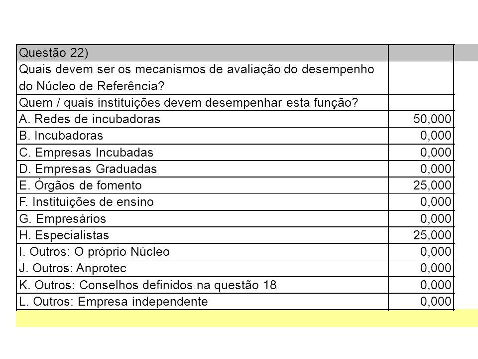 Questão 22) Quais devem ser os mecanismos de avaliação do desempenho do Núcleo de Referência.