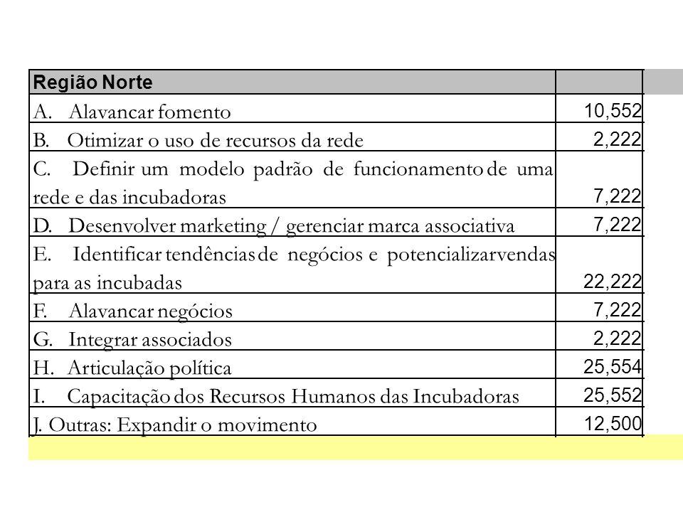 Região Norte A. Alavancar fomento 10,552 B. Otimizar o uso de recursos da rede 2,222 C.