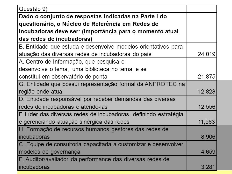 Questão 9) Dado o conjunto de respostas indicadas na Parte I do questionário, o Núcleo de Referência em Redes de Incubadoras deve ser: (Importância para o momento atual das redes de incubadoras) B.