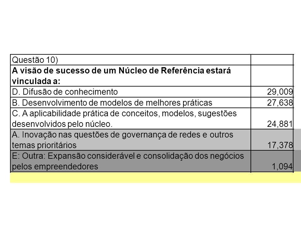 Questão 10) A visão de sucesso de um Núcleo de Referência estará vinculada a: D.