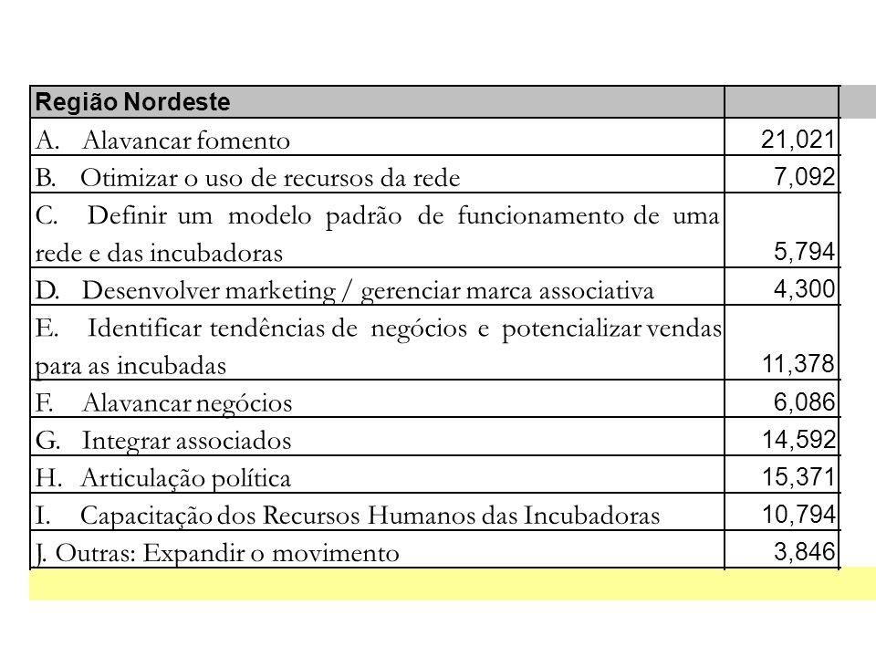 Região Nordeste A. Alavancar fomento 21,021 B. Otimizar o uso de recursos da rede 7,092 C.