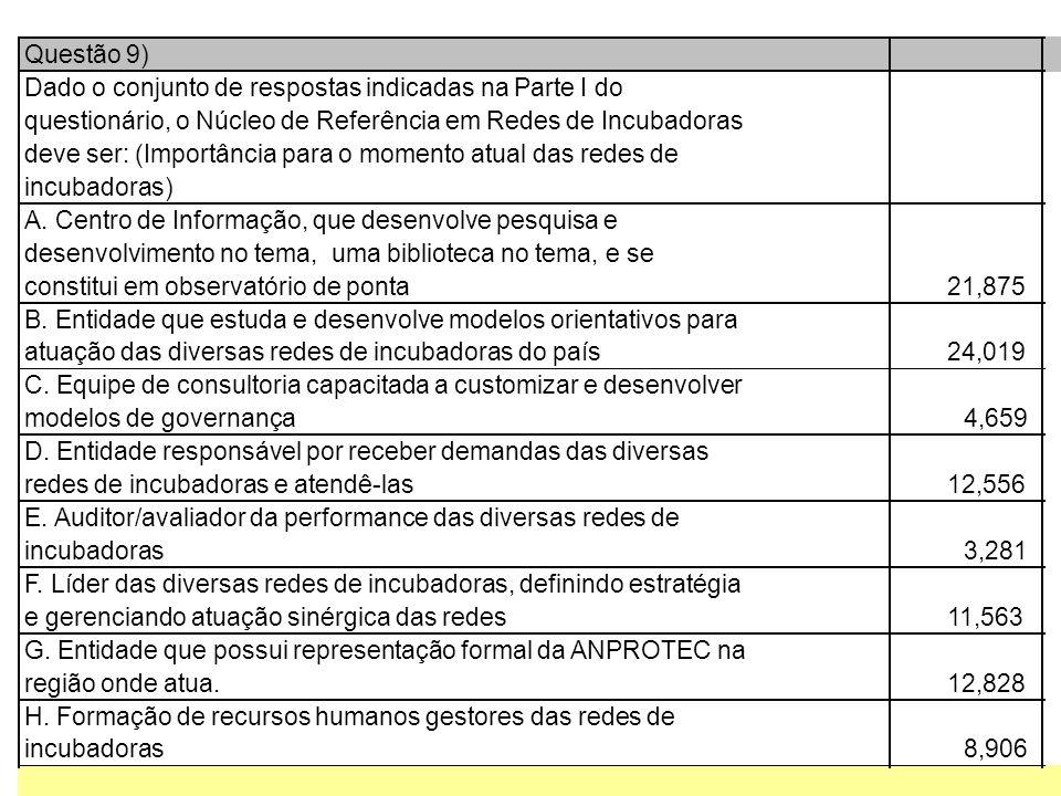 Questão 9) Dado o conjunto de respostas indicadas na Parte I do questionário, o Núcleo de Referência em Redes de Incubadoras deve ser: (Importância para o momento atual das redes de incubadoras) A.