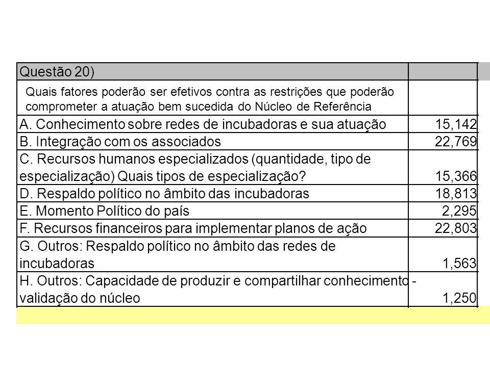 Questão 20) A. Conhecimento sobre redes de incubadoras e sua atuação15,142 B.