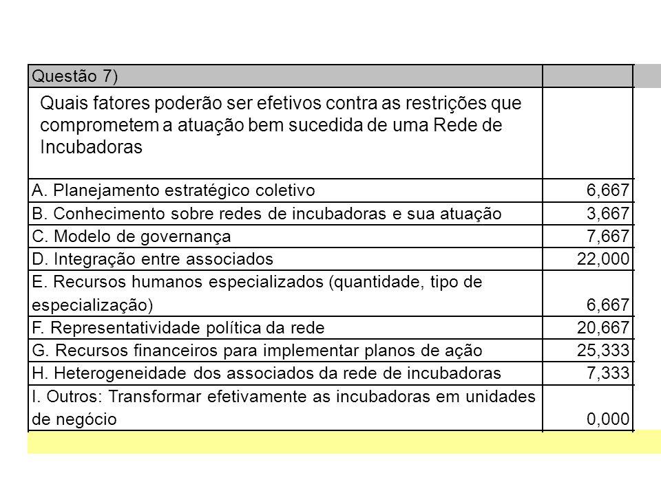 Questão 7) A. Planejamento estratégico coletivo6,667 B.