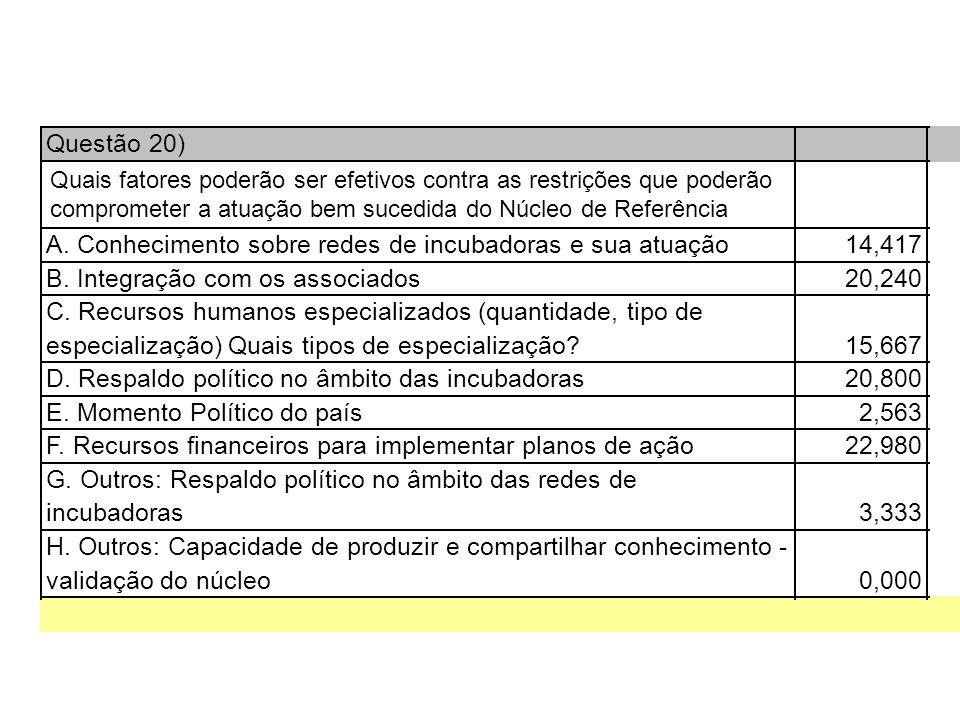 Questão 20) A. Conhecimento sobre redes de incubadoras e sua atuação14,417 B.