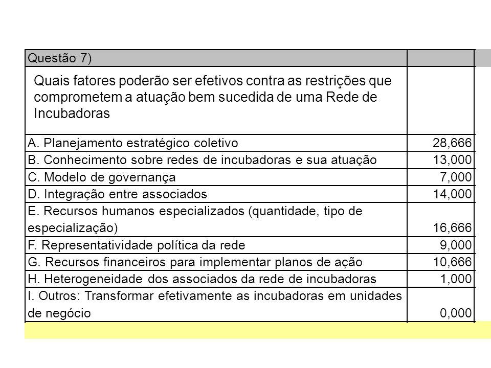 Questão 7) A. Planejamento estratégico coletivo28,666 B.