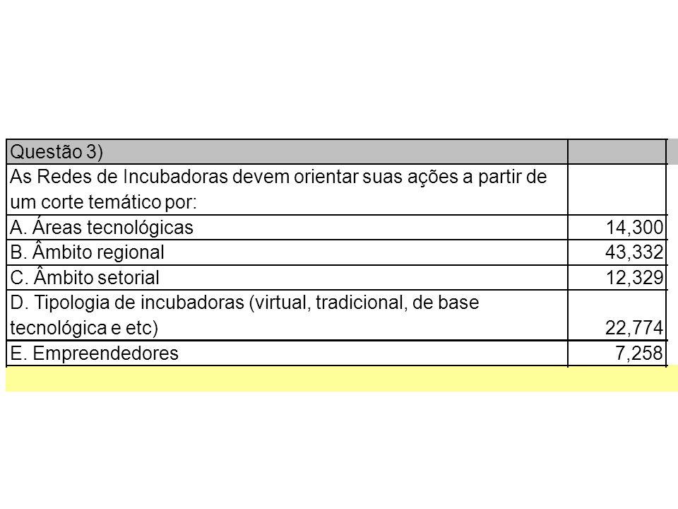 Questão 3) As Redes de Incubadoras devem orientar suas ações a partir de um corte temático por: A.