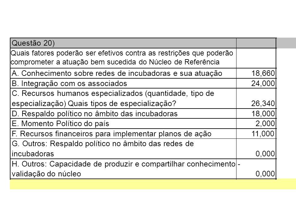 Questão 20) A. Conhecimento sobre redes de incubadoras e sua atuação18,660 B.
