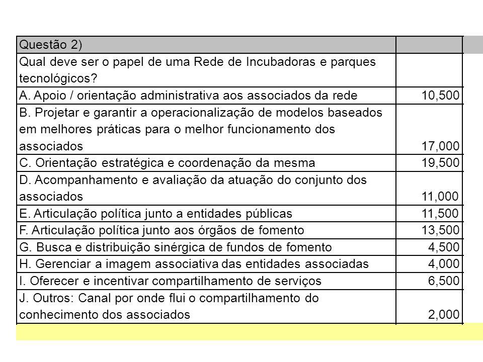 Questão 2) Qual deve ser o papel de uma Rede de Incubadoras e parques tecnológicos.