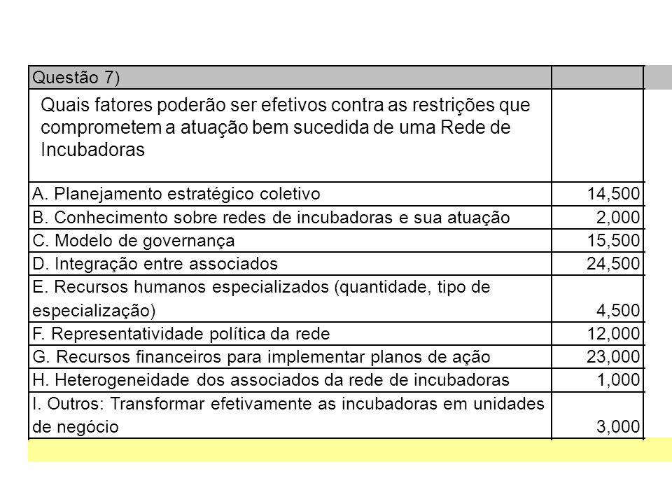 Questão 7) A. Planejamento estratégico coletivo14,500 B.