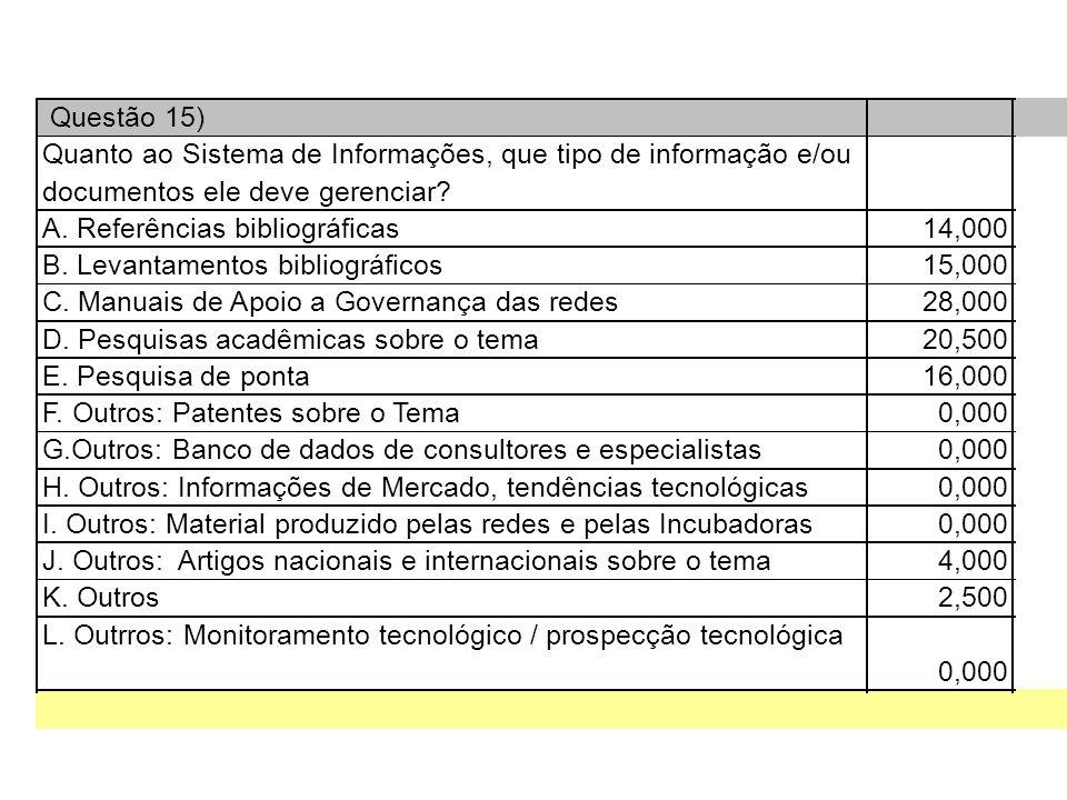 Questão 15) Quanto ao Sistema de Informações, que tipo de informação e/ou documentos ele deve gerenciar.
