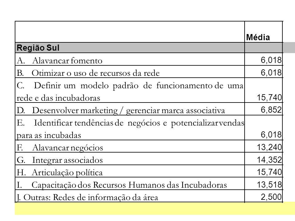 Média Região Sul A. Alavancar fomento 6,018 B. Otimizar o uso de recursos da rede 6,018 C.