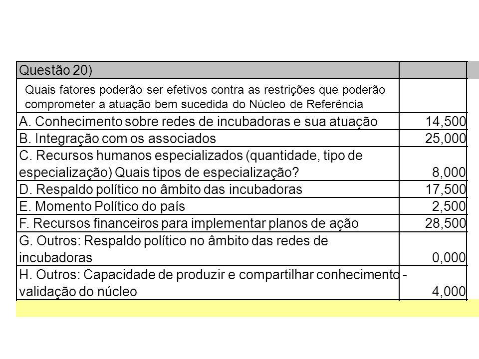 Questão 20) A. Conhecimento sobre redes de incubadoras e sua atuação14,500 B.