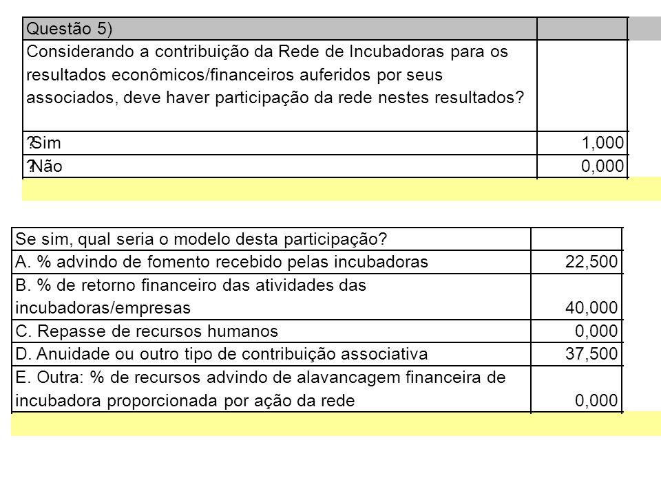Questão 5) Considerando a contribuição da Rede de Incubadoras para os resultados econômicos/financeiros auferidos por seus associados, deve haver participação da rede nestes resultados.