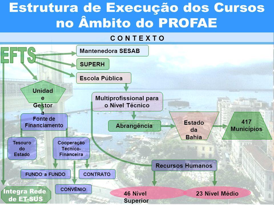 C O N T E X T O Mantenedora SESAB Escola Pública Multiprofissional para o Nível Técnico Abrangência Estado da Bahia Recursos Humanos 46 Nível Superior