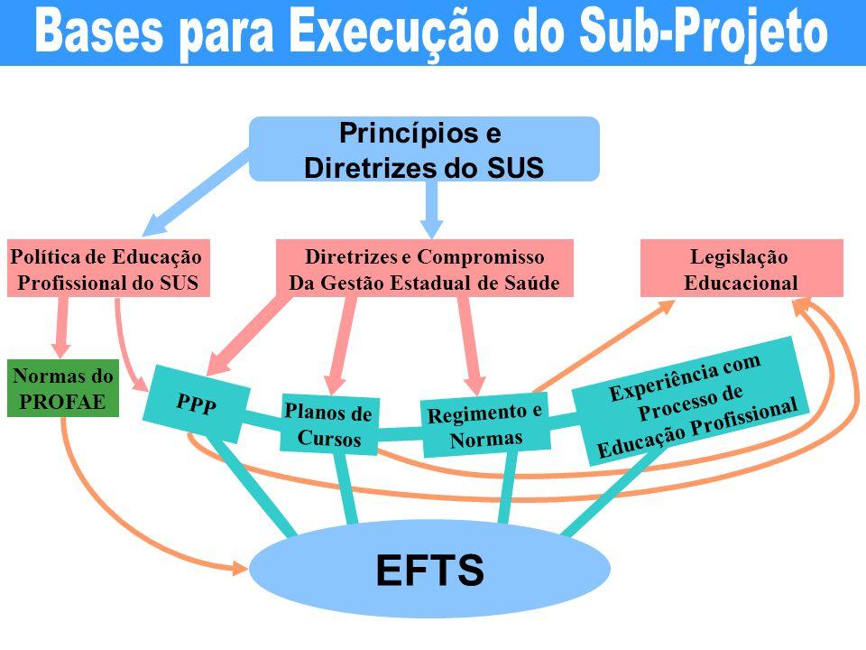 Princípios e Diretrizes do SUS Política de Educação Profissional do SUS Diretrizes e Compromisso Da Gestão Estadual de Saúde Legislação Educacional PP