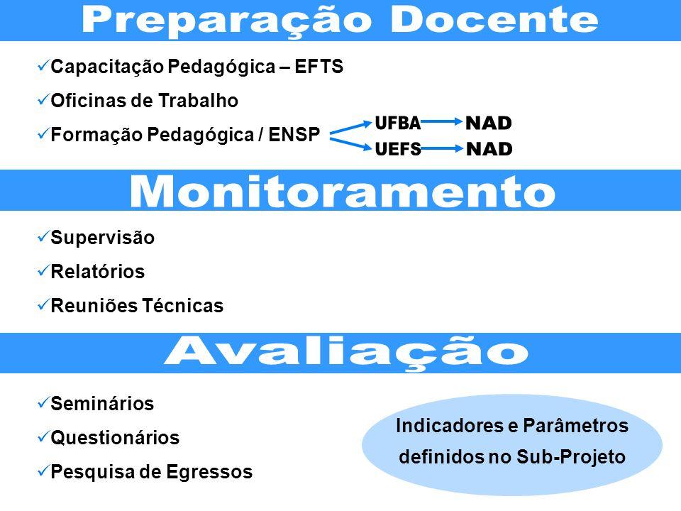 Supervisão Relatórios Reuniões Técnicas Seminários Questionários Pesquisa de Egressos Indicadores e Parâmetros definidos no Sub-Projeto Capacitação Pe
