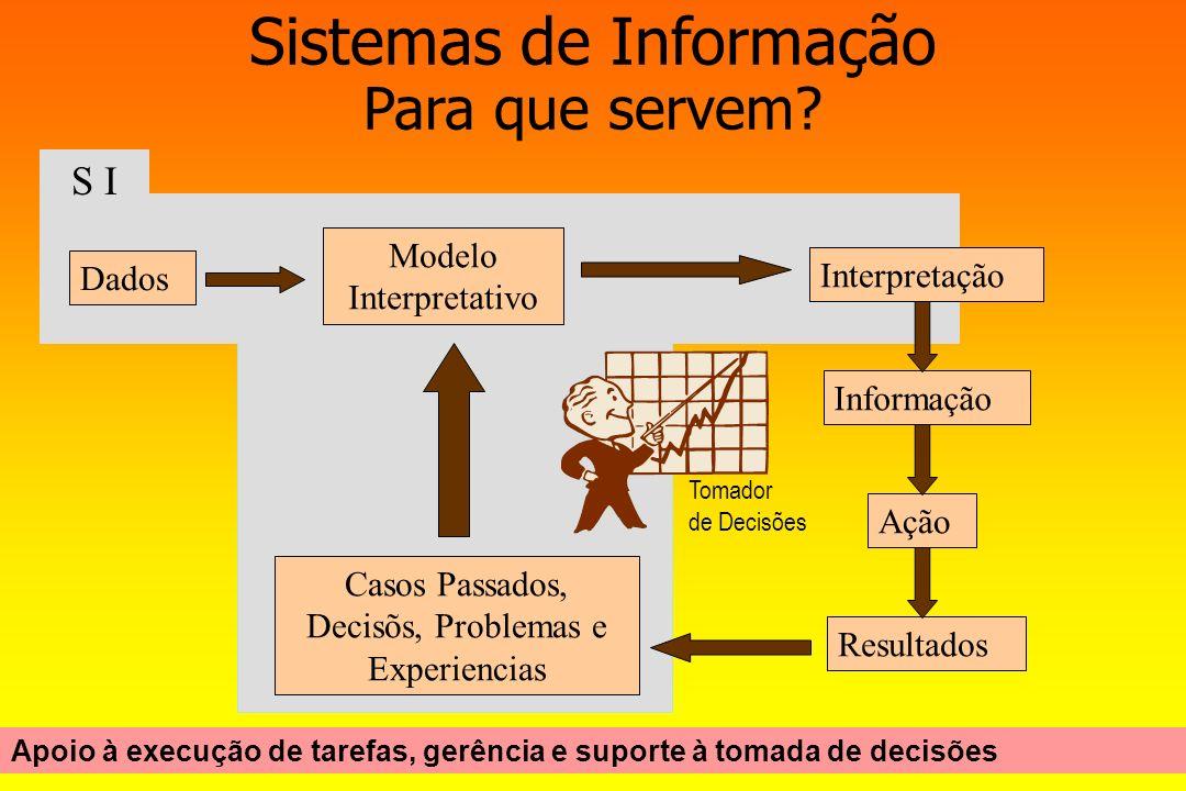 Sistemas de Informação Para que servem? Dados Modelo Interpretativo Interpretação Informação Ação Resultados Casos Passados, Decisõs, Problemas e Expe