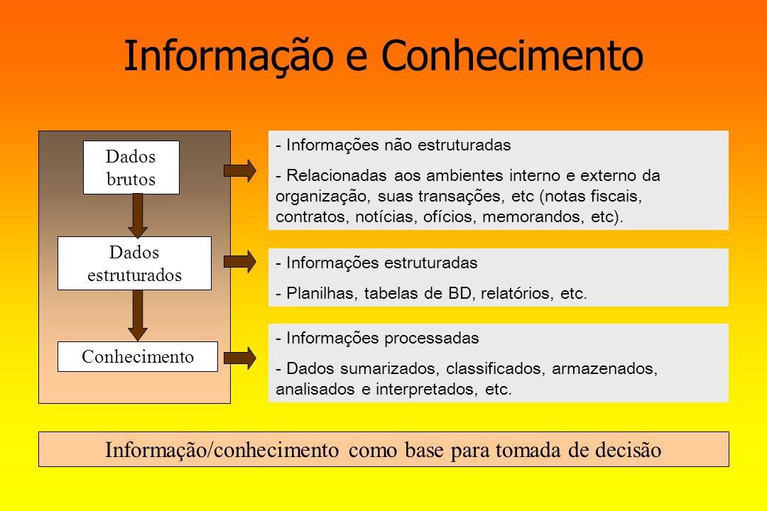 Informação e Conhecimento Dados brutos - - Informações não estruturadas - - Relacionadas aos ambientes interno e externo da organização, suas transaçõ