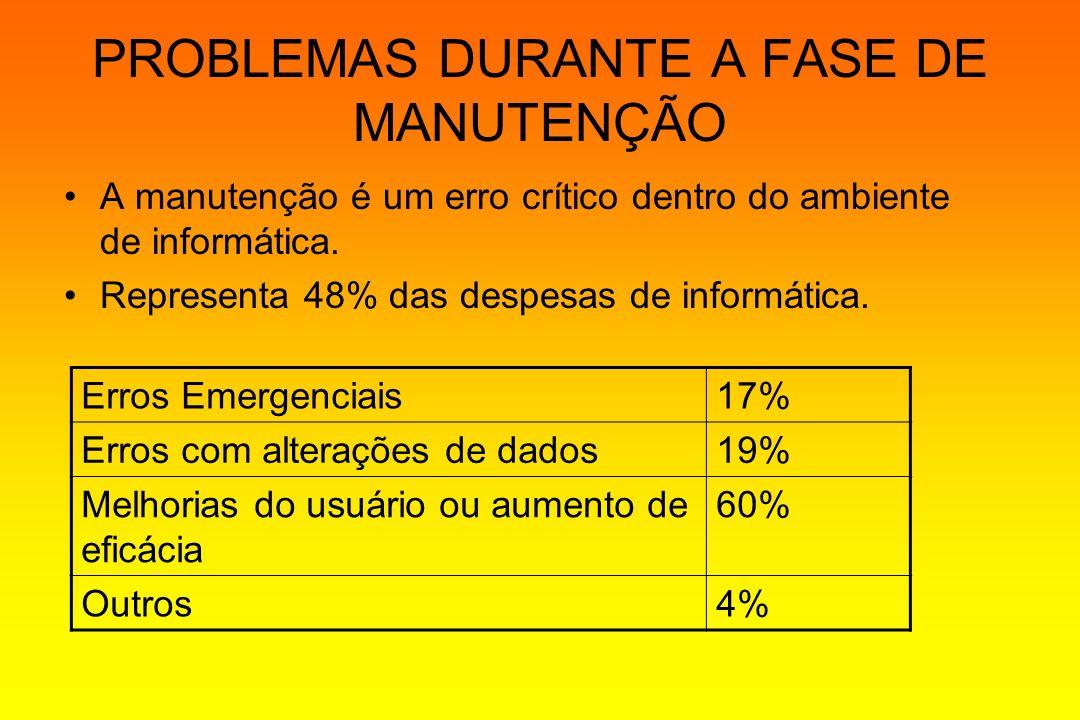 PROBLEMAS DURANTE A FASE DE MANUTENÇÃO A manutenção é um erro crítico dentro do ambiente de informática. Representa 48% das despesas de informática. E