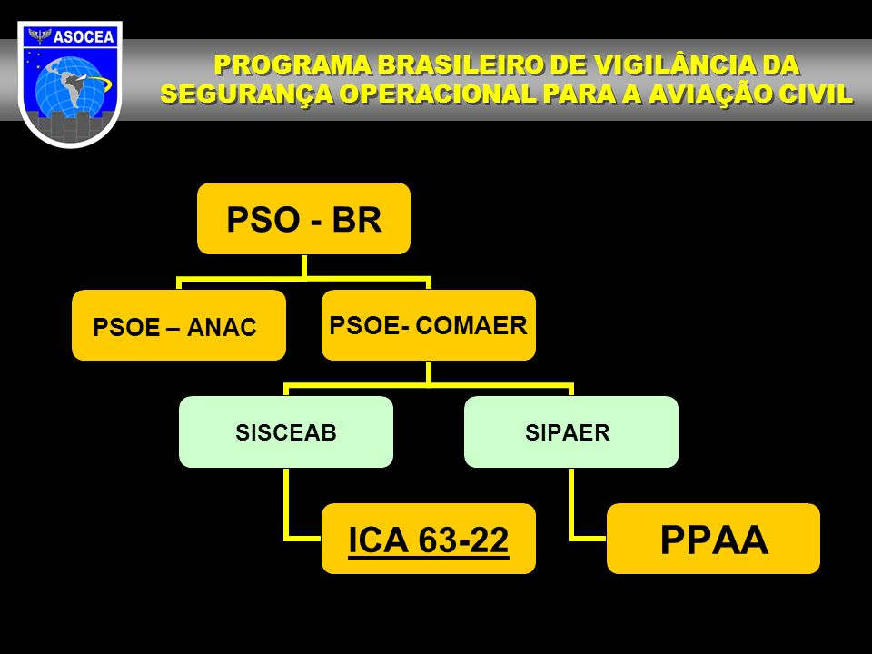 PSO - BR PSOE – ANAC PSOE- COMAER SISCEAB ICA 63-22 SIPAER PPAA PROGRAMA BRASILEIRO DE VIGILÂNCIA DA SEGURANÇA OPERACIONAL PARA A AVIAÇÃO CIVIL