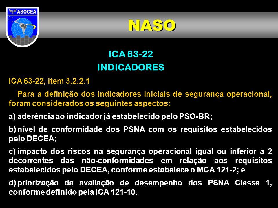 ICA 63-22 INDICADORES ICA 63-22, item 3.2.2.1 Para a definição dos indicadores iniciais de segurança operacional, foram considerados os seguintes aspe