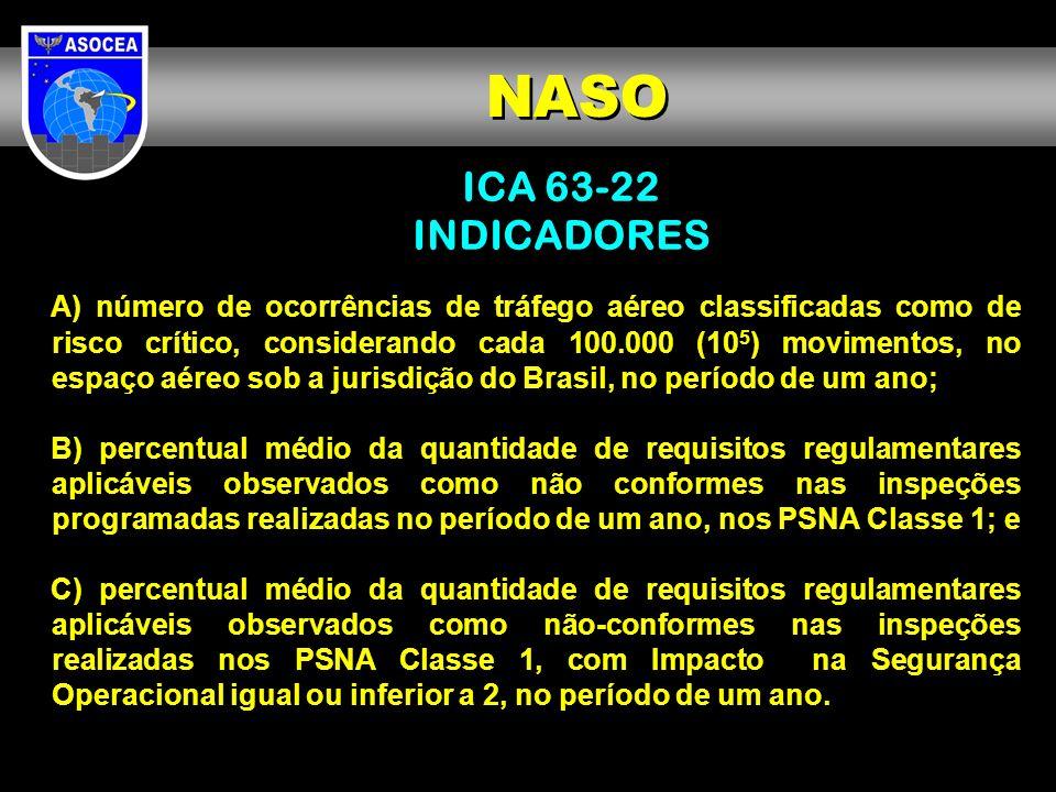 ICA 63-22 INDICADORES A) número de ocorrências de tráfego aéreo classificadas como de risco crítico, considerando cada 100.000 (10 5 ) movimentos, no
