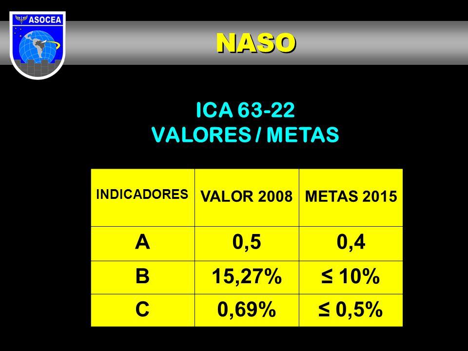 ICA 63-22 VALORES / METAS INDICADORES VALOR 2008METAS 2015 A0,50,4 B15,27% 10% C0,69% 0,5% NASO