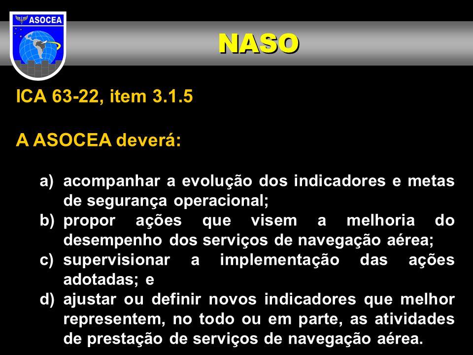 ICA 63-22, item 3.1.5 A ASOCEA deverá: a)acompanhar a evolução dos indicadores e metas de segurança operacional; b)propor ações que visem a melhoria d
