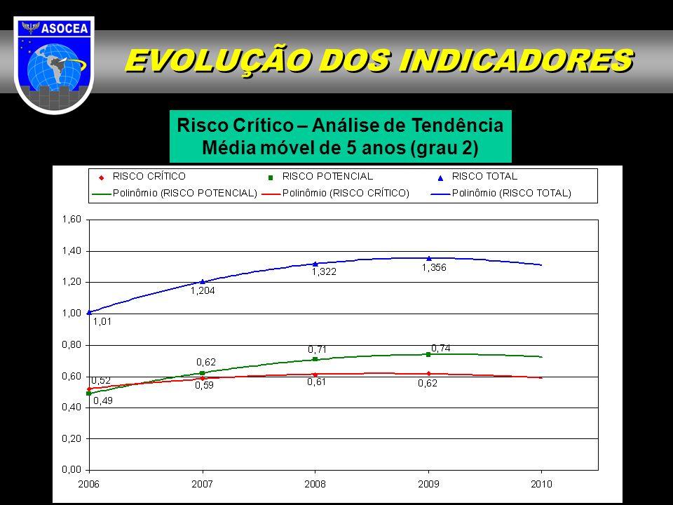 EVOLUÇÃO DOS INDICADORES Risco Crítico – Análise de Tendência Média móvel de 5 anos (grau 2)