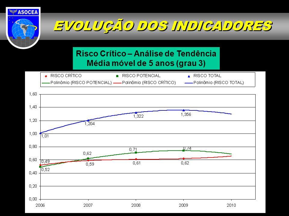 EVOLUÇÃO DOS INDICADORES Risco Crítico – Análise de Tendência Média móvel de 5 anos (grau 3)