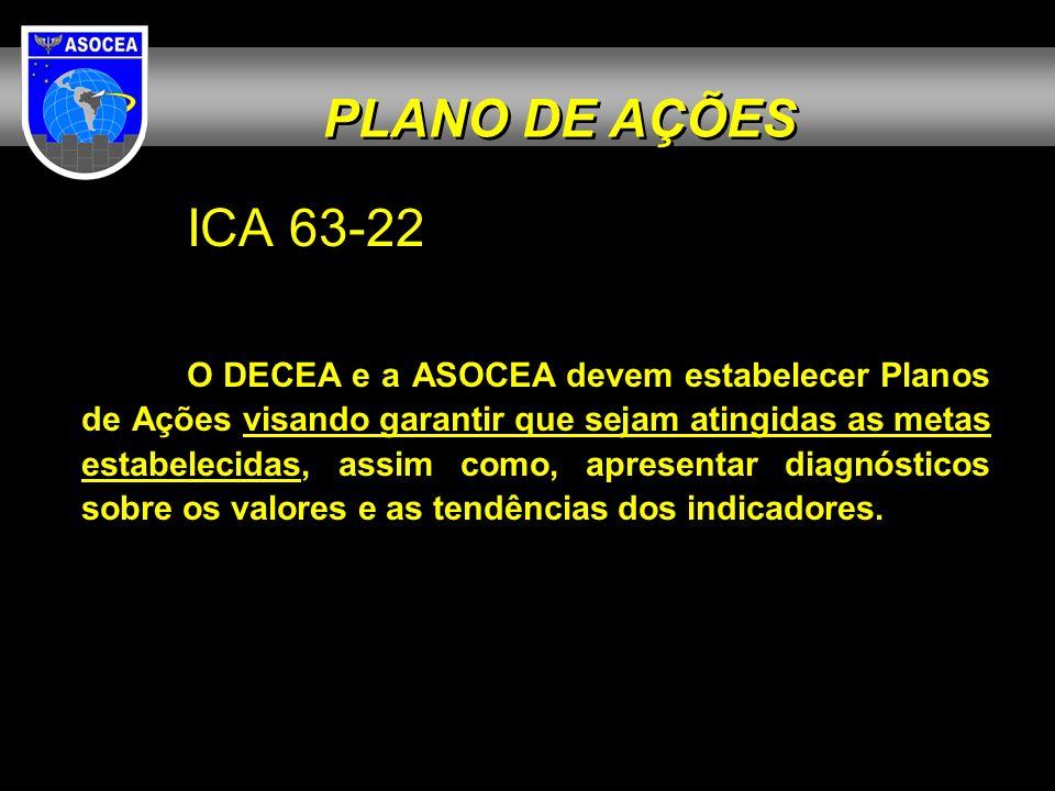 ICA 63-22 O DECEA e a ASOCEA devem estabelecer Planos de Ações visando garantir que sejam atingidas as metas estabelecidas, assim como, apresentar dia