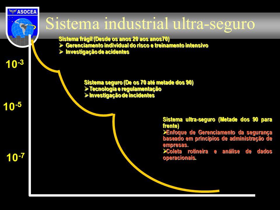 Sistema industrial ultra-seguro Sistema ultra-seguro (Metade dos 90 para frente) Enfoque de Gerenciamento da segurança baseado em princípios de admini