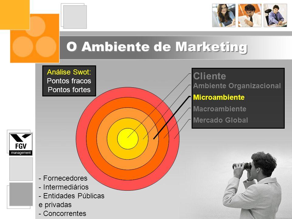 O Ambiente de Marketing Cliente Ambiente Organizacional Microambiente Macroambiente Mercado Global - Fornecedores - Intermediários - Entidades Pública
