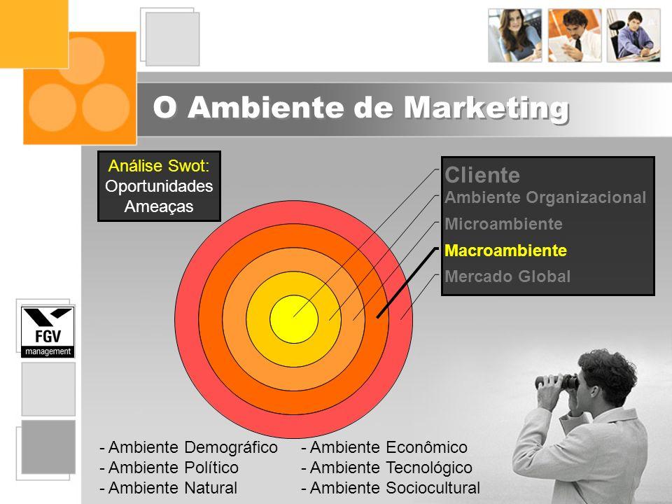 O Ambiente de Marketing Cliente Ambiente Organizacional Microambiente Macroambiente Mercado Global Análise Swot: Oportunidades Ameaças - Ambiente Demo