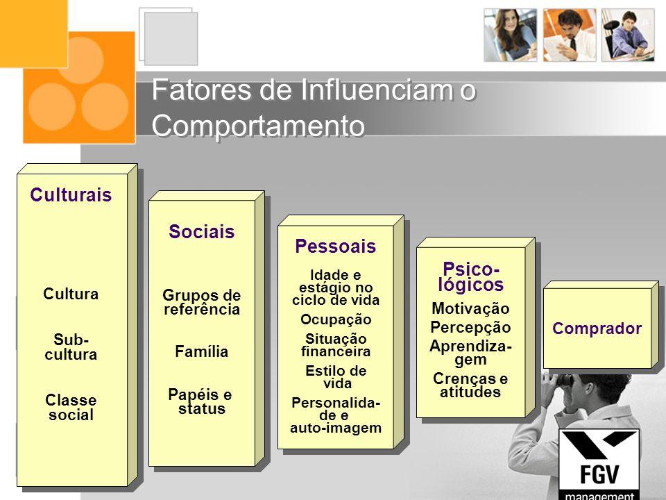 Fatores de Influenciam o Comportamento Sociais Grupos de referência Família Papéis e status Pessoais Idade e estágio no ciclo de vida Ocupação Situaçã