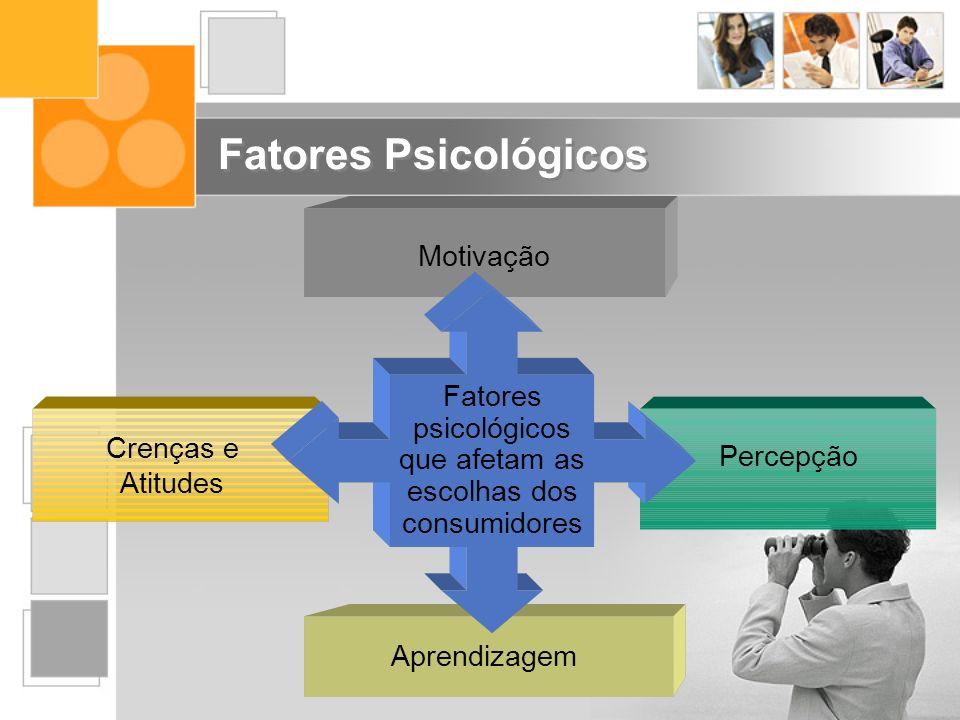 Fatores Psicológicos Fatores psicológicos que afetam as escolhas dos consumidores Motivação Percepção Aprendizagem Crenças e Atitudes