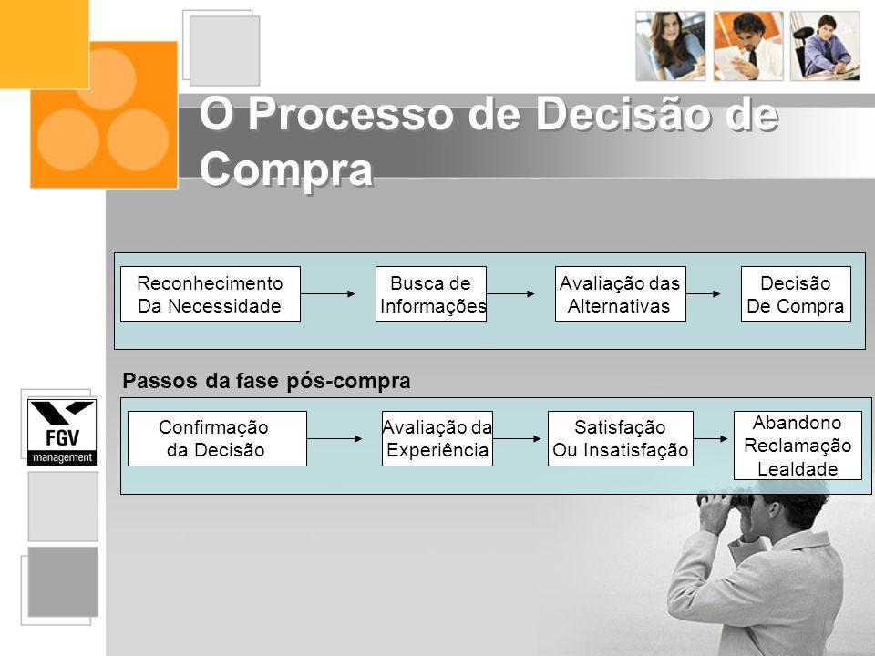 O Processo de Decisão de Compra Reconhecimento Da Necessidade Busca de Informações Avaliação das Alternativas Decisão De Compra Confirmação da Decisão