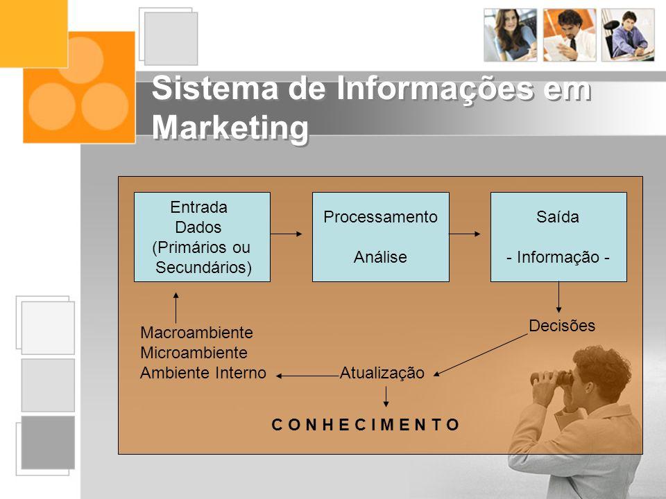 Entrada Dados (Primários ou Secundários) Processamento Análise Saída - Informação - Decisões Atualização Macroambiente Microambiente Ambiente Interno