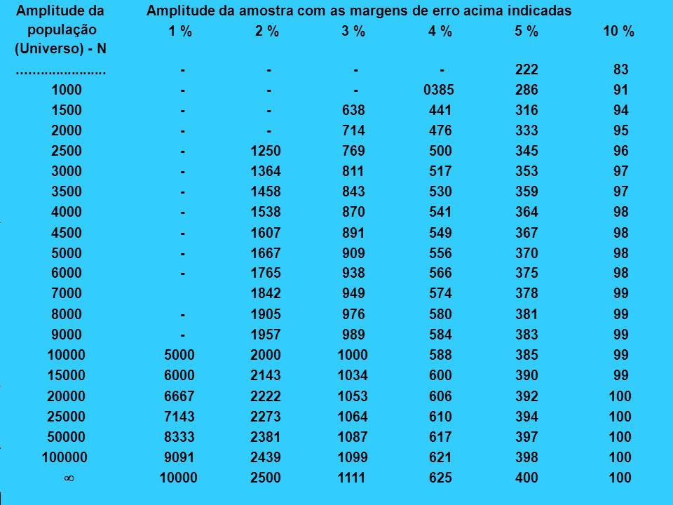 AMPLITUDE DA AMOSTRA AMPLITUDE DA AMOSTRA Amplitude da amostra com as margens de erro acima indicadasAmplitude da população (Universo) - N 1 %2 %3 %4