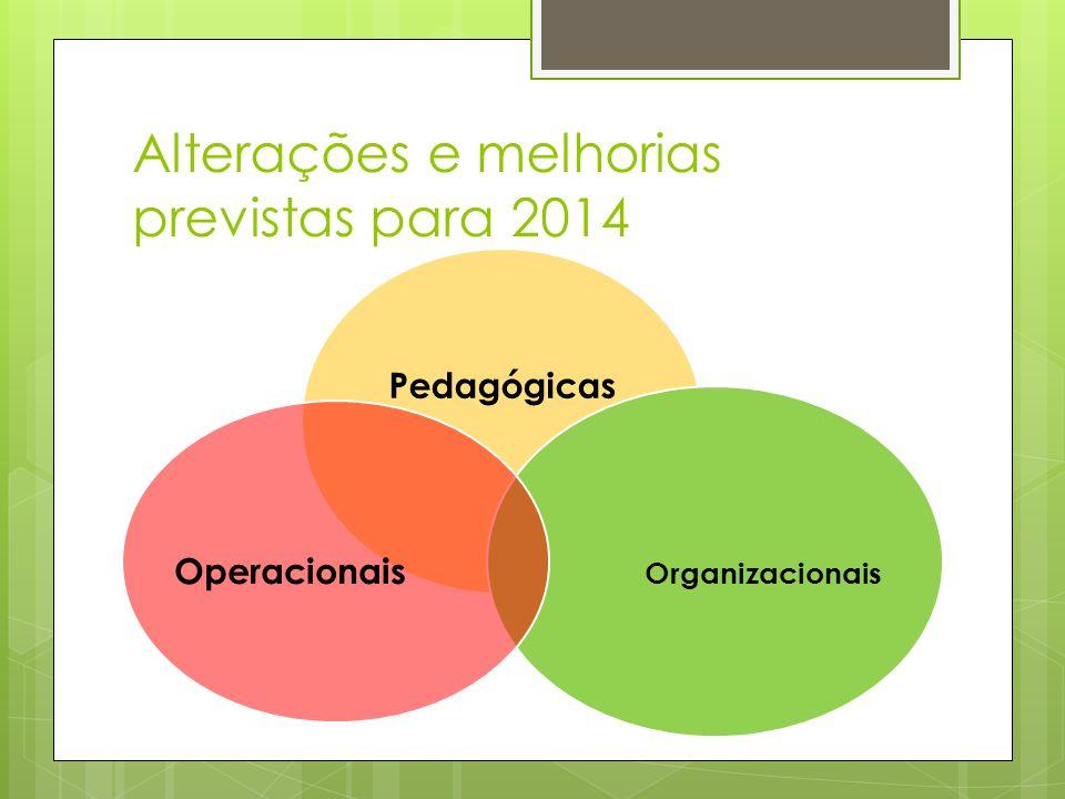 Alterações e melhorias previstas para 2014 Pedagógicas Organizacionais Operacionais