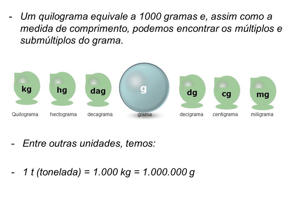 -Um quilograma equivale a 1000 gramas e, assim como a medida de comprimento, podemos encontrar os múltiplos e submúltiplos do grama. g kghgdagdgcgmg Q