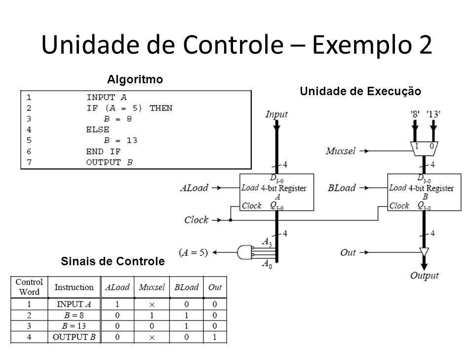 Unidade de Controle – Exemplo 2 Algoritmo Unidade de Execução Sinais de Controle
