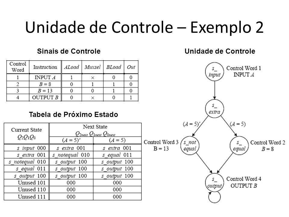 Unidade de Controle – Exemplo 2 Unidade de ControleSinais de Controle Tabela de Próximo Estado