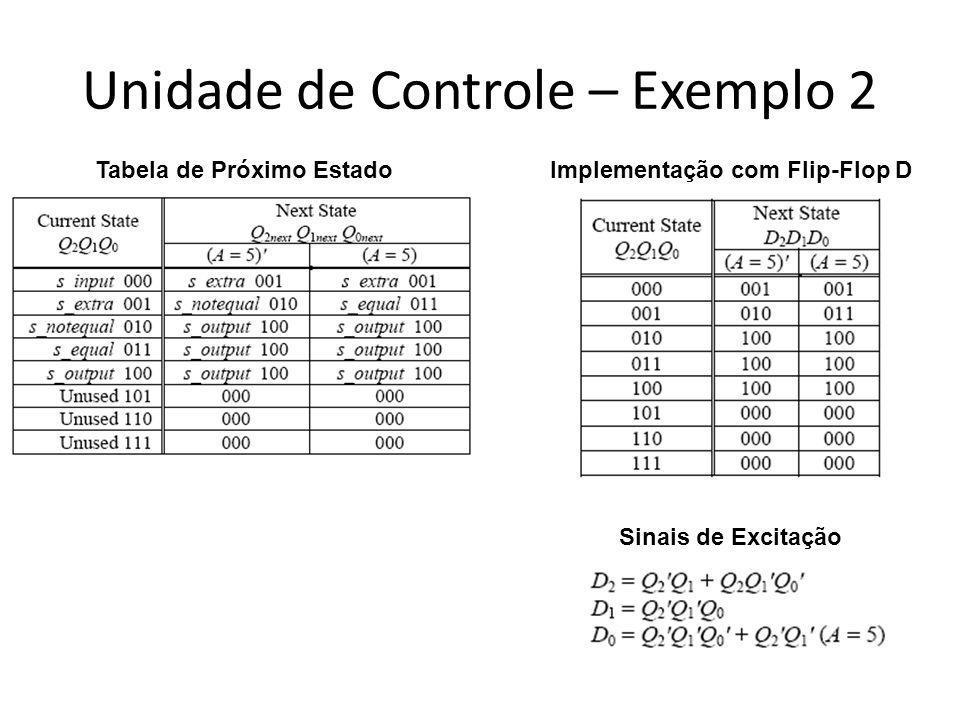 Unidade de Controle – Exemplo 2 Implementação com Flip-Flop D Sinais de Excitação Tabela de Próximo Estado