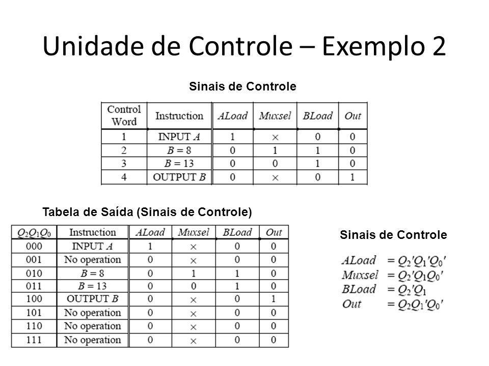 Unidade de Controle – Exemplo 2 Sinais de Controle Tabela de Saída (Sinais de Controle)