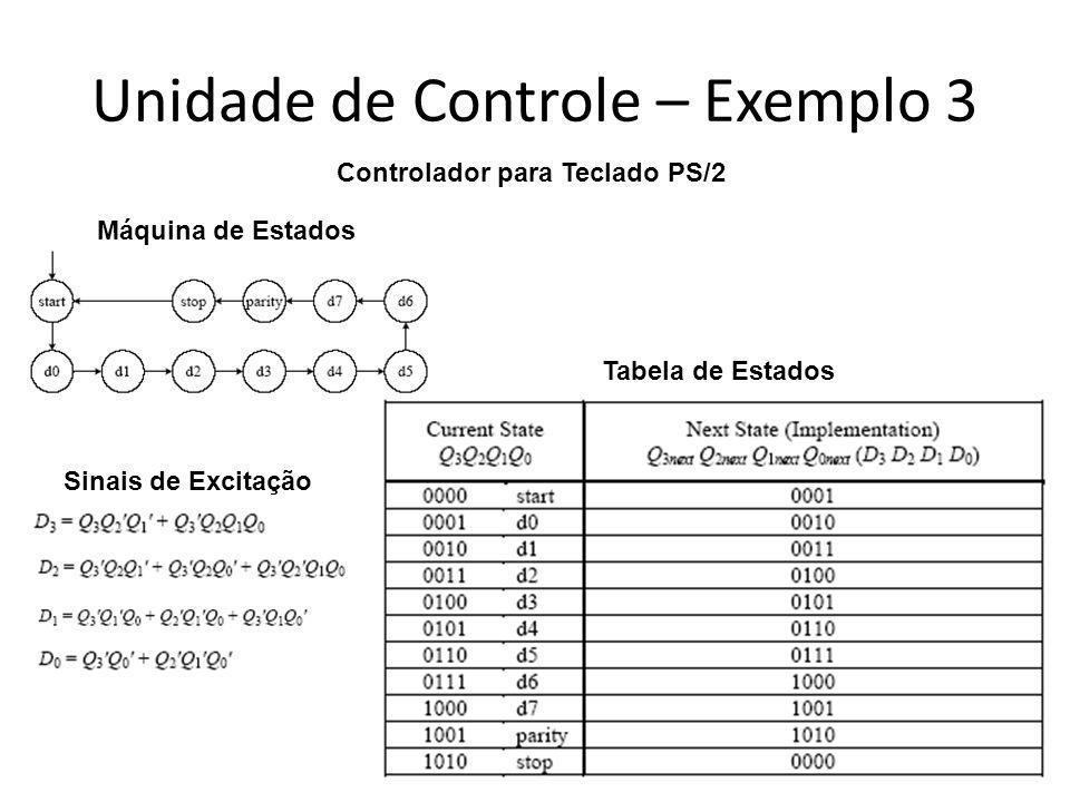 Unidade de Controle – Exemplo 3 Controlador para Teclado PS/2 Tabela de Estados Máquina de Estados Sinais de Excitação