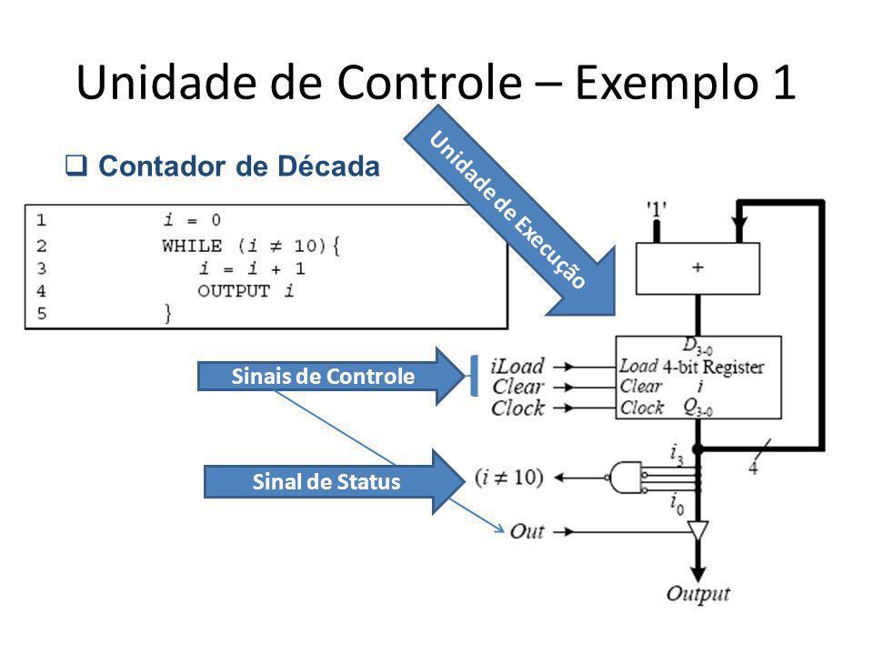 Unidade de Controle – Exemplo 1 Contador de Década Unidade de Execução Sinais de Controle Sinal de Status