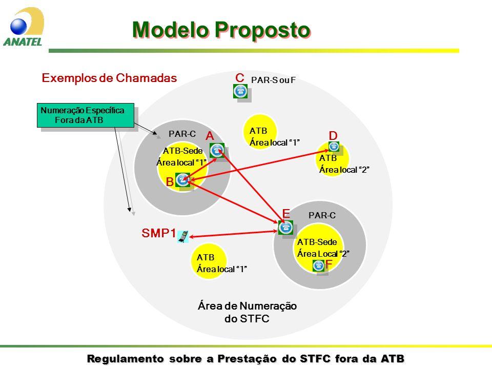 Regulamento sobre a Prestação do STFC fora da ATB Exemplos de Chamadas ATB-Sede Área Local 2 ATB Área local 1 ATB-Sede Área local 1 Área de Numeração